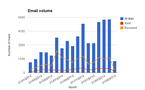 Email volume